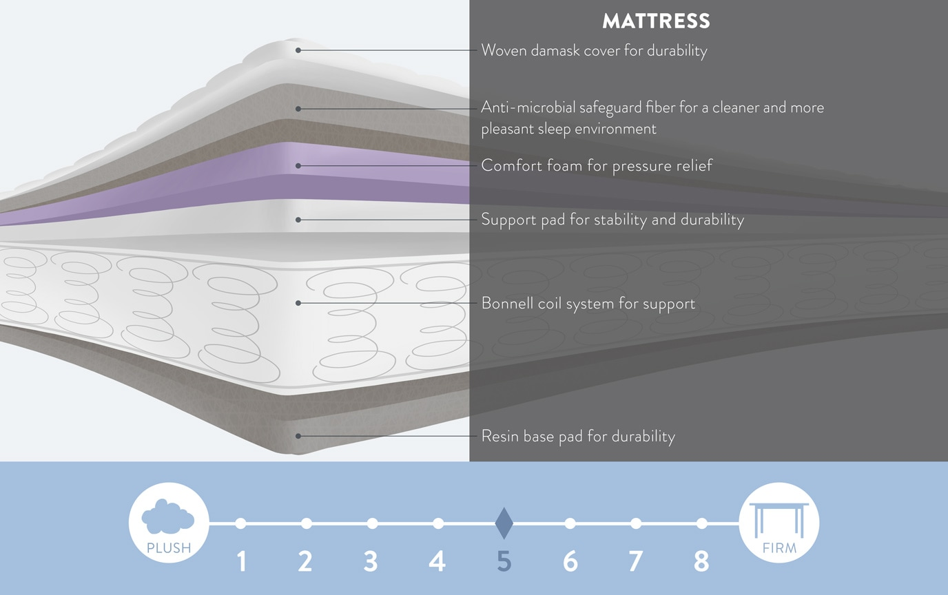 Perfection Twin Standard Mattress Set