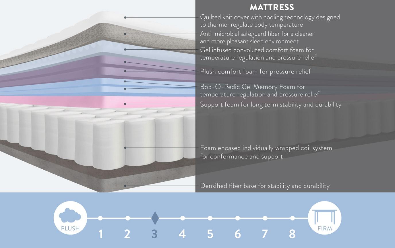 Bob-O-Pedic Hybrid Radiance Queen Plush Mattress